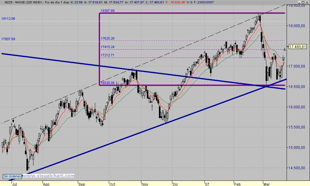 Analisis Tecnico del Nikkei