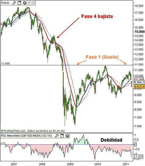 grafico nikkei 225